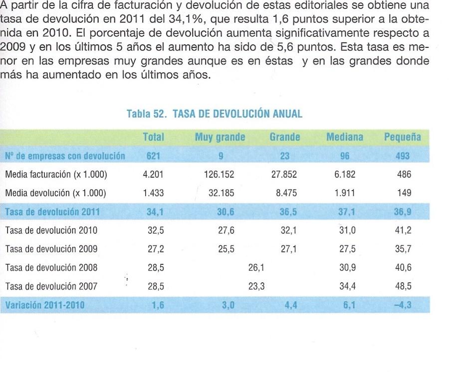 Comercio Interior del Libro en España, 2011 | FGEE