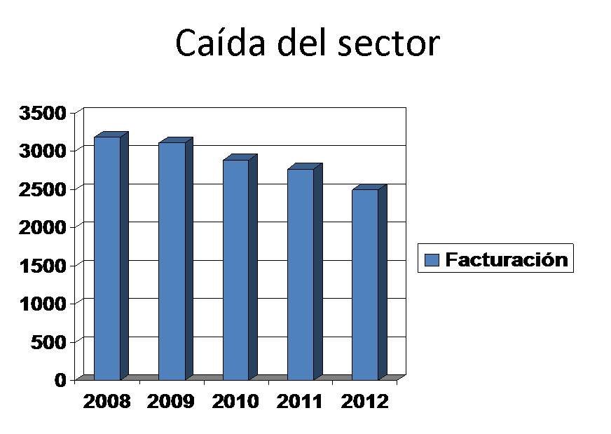 Caida_sector