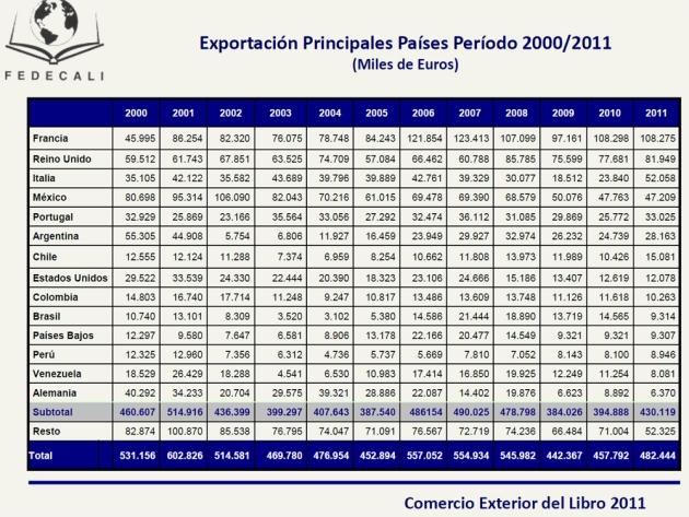 Exportacion_paises