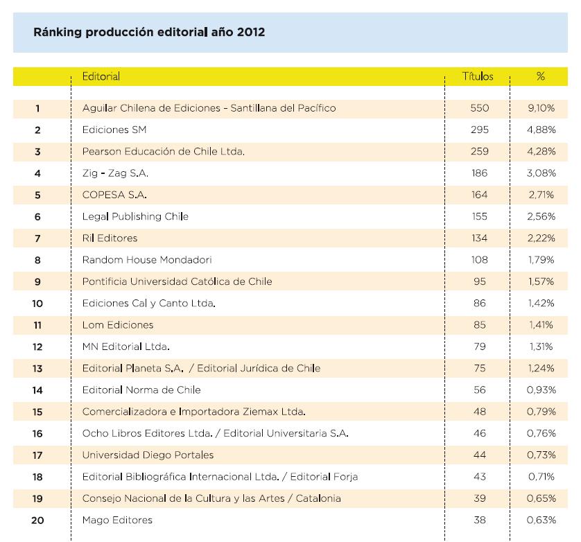 Ranking de editores por producción de títulos