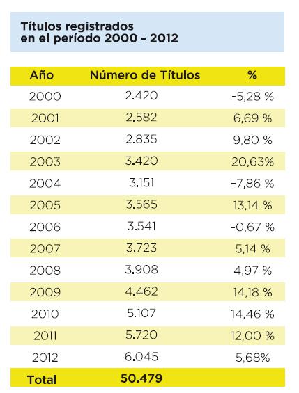 Títulos registrados entre 2000 y 2012
