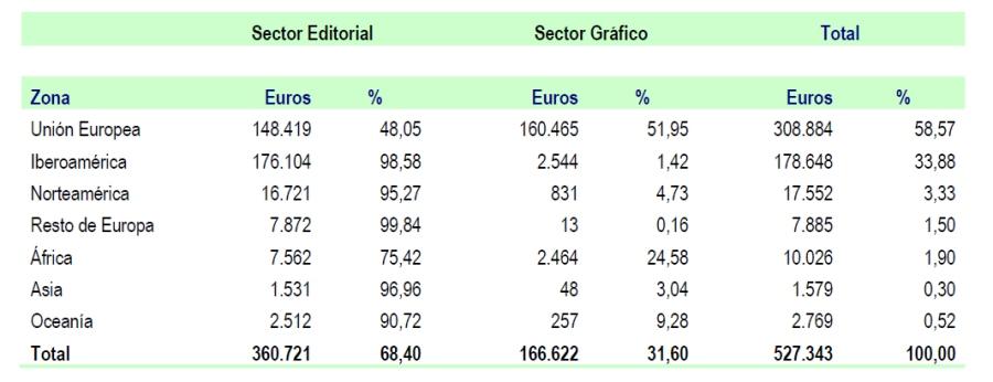 Exportacion_sectores_zonas