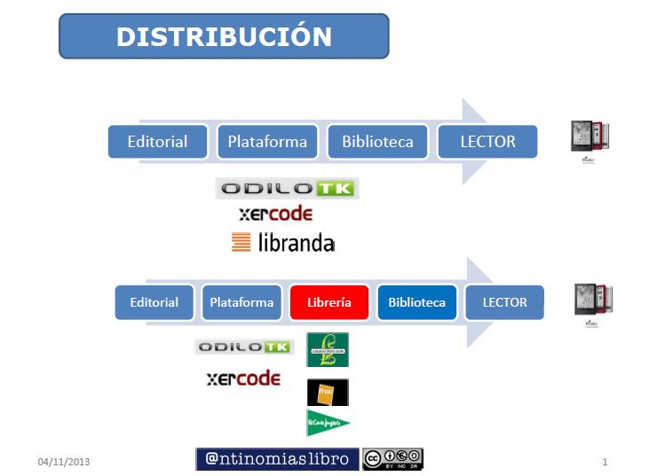 distribución_bibliotecas