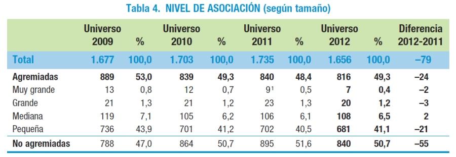 nivel_asociacion
