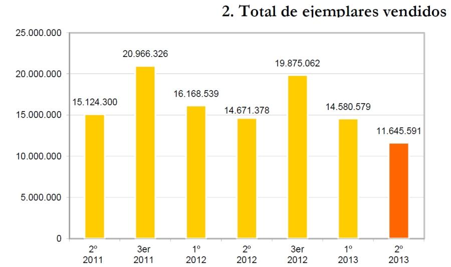 Total_ejemplares_vendidos_librerias