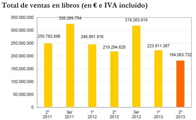 Total_ventas_librerias