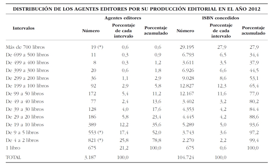 DIstribucion_agentes_editoriales