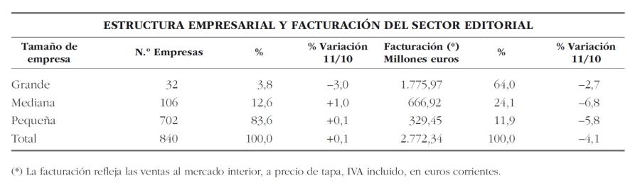 Estructura_empresarial_2012