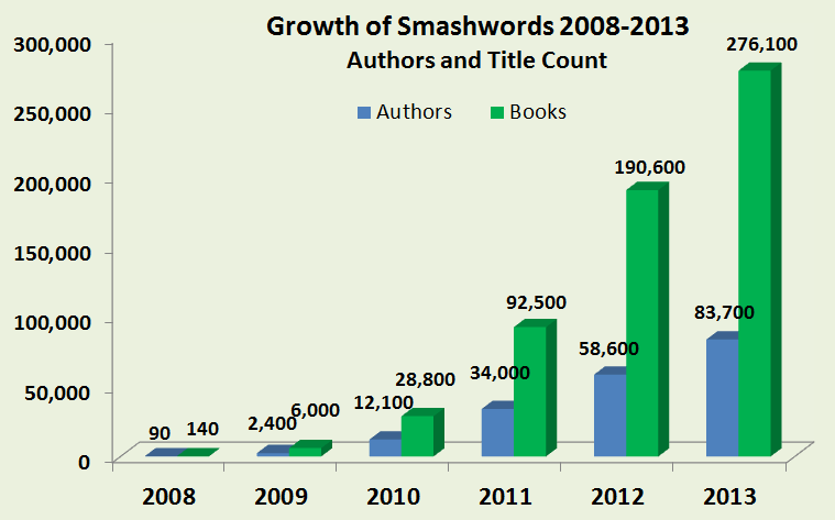 sw growth through 2013 save