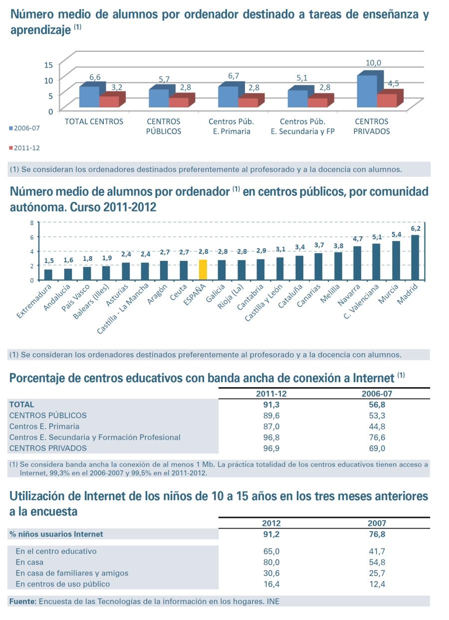 tecnologias_informacion_educacion