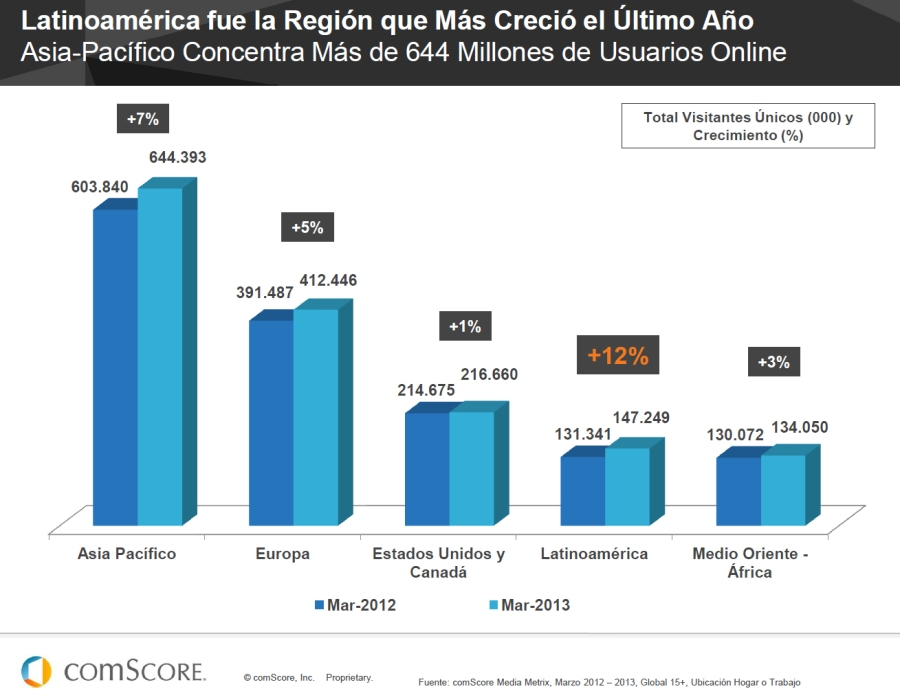 crecimiento_latinoamerica