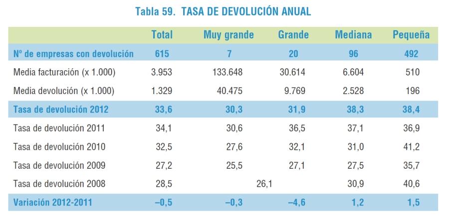 Tasa_devolucion