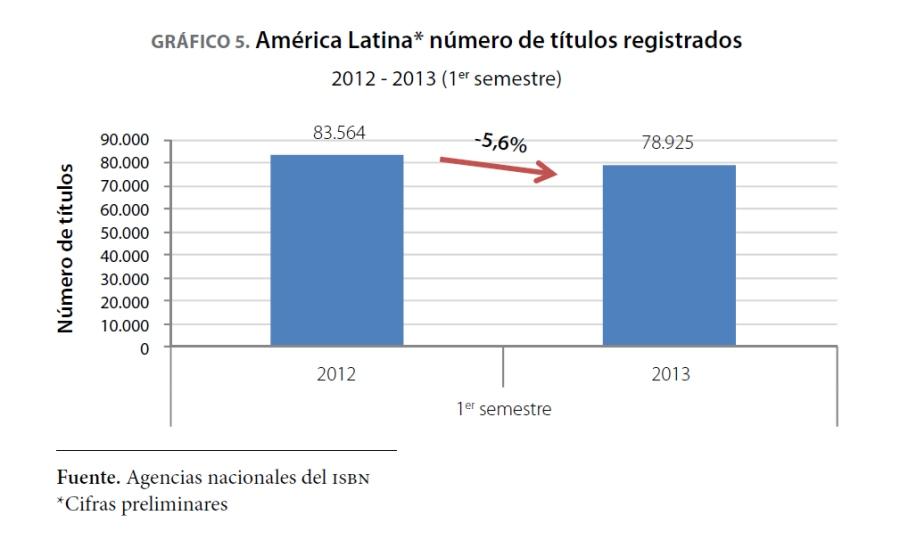 grafico_titulos_registrados