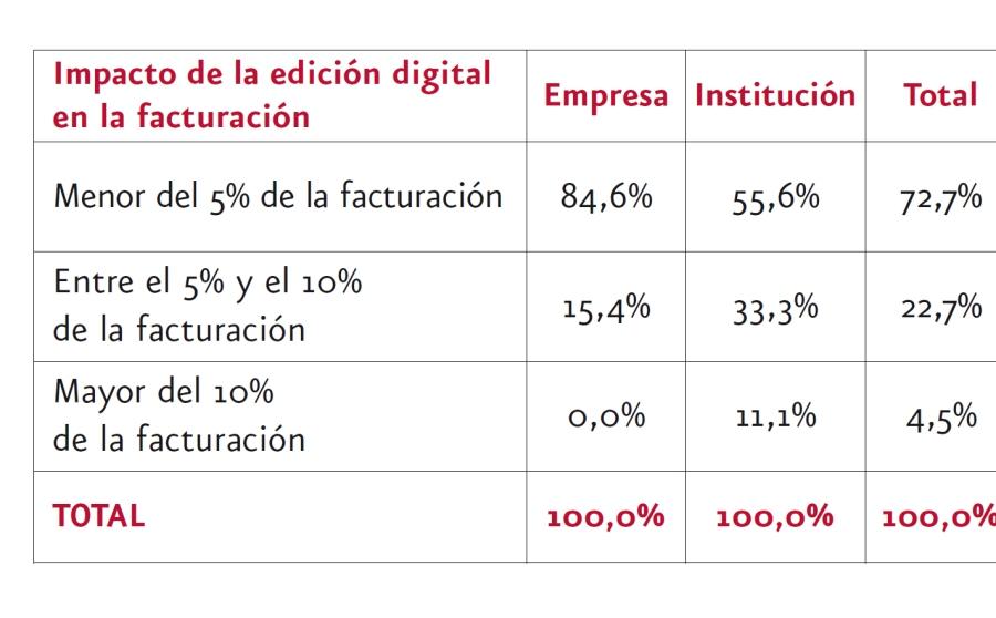 Impacto_facturacion
