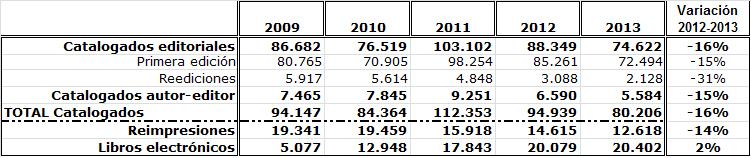 Datos de actividad de la Agencia del ISBN en 2013