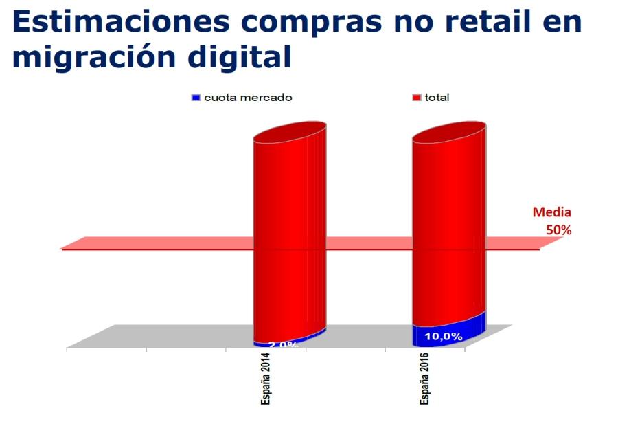 Compras_no_retail_España
