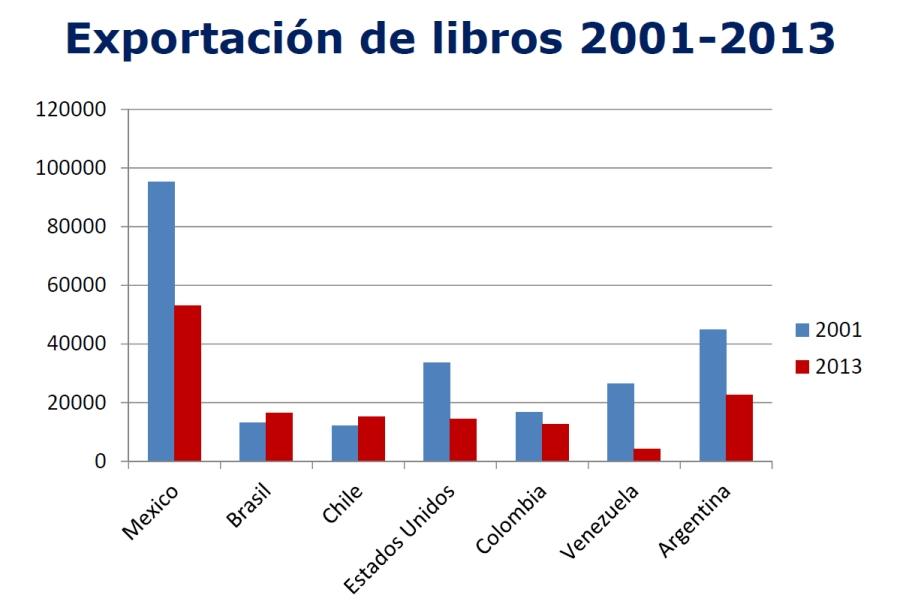 Exportacion_libros