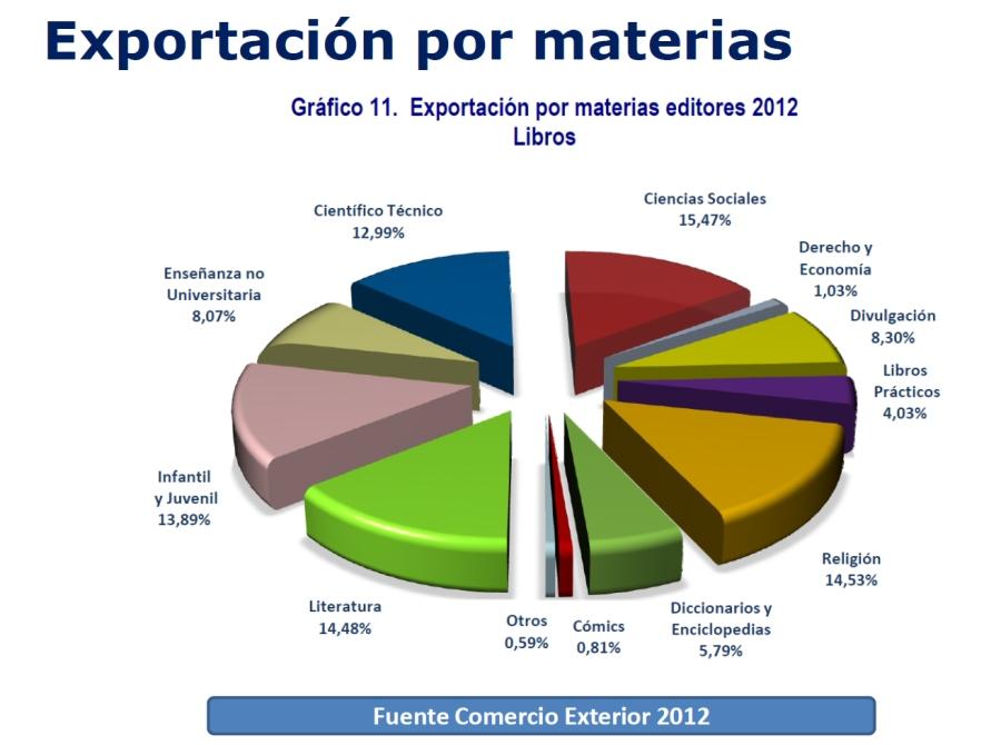 exportaciones_materias