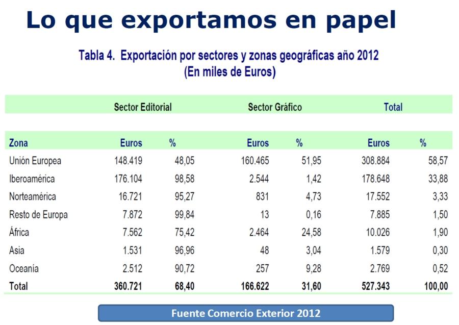 exportaciones_papel