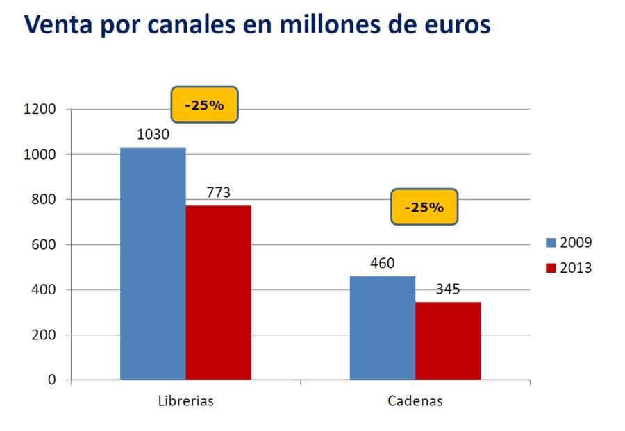 Ventas_canales