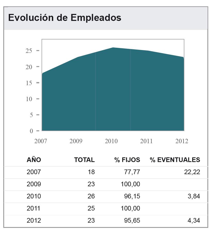 Evolucion_empleados