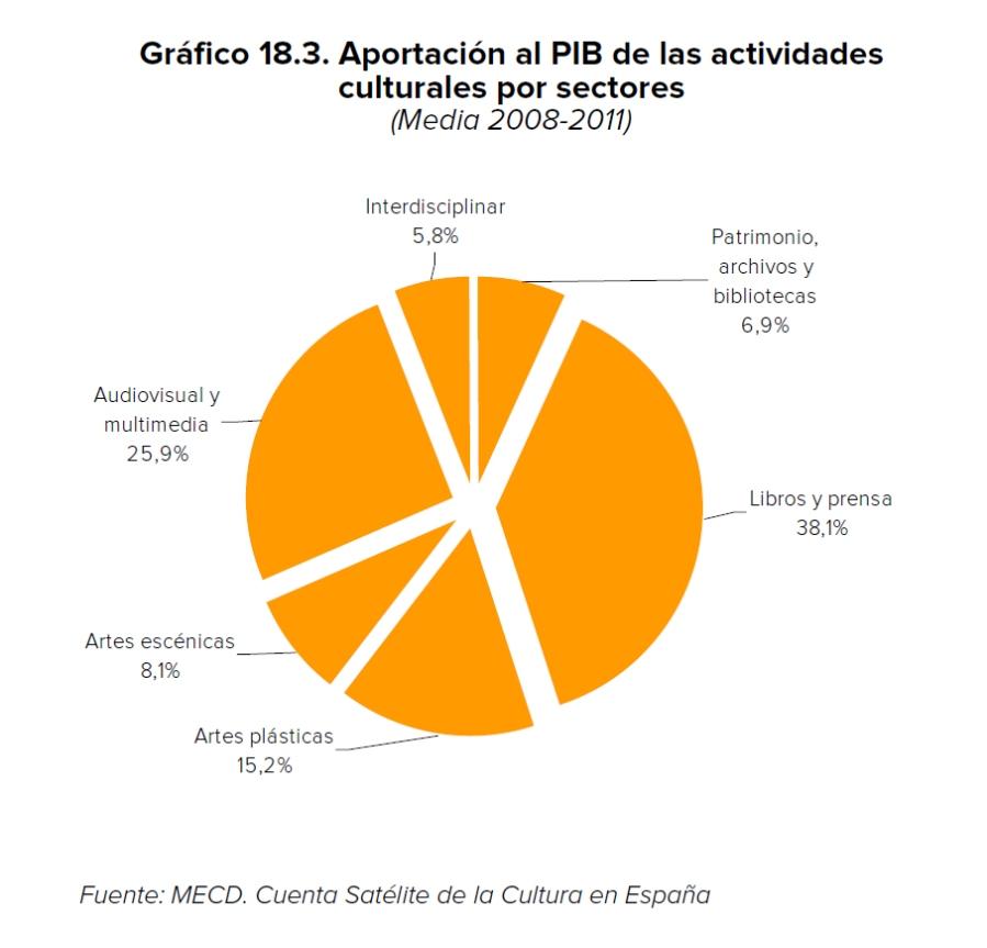 Aportaciones_PIB
