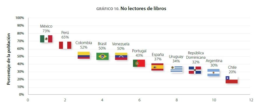 No_lectores_libros