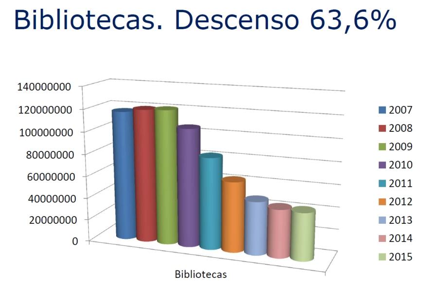 Presu_bibliotecas
