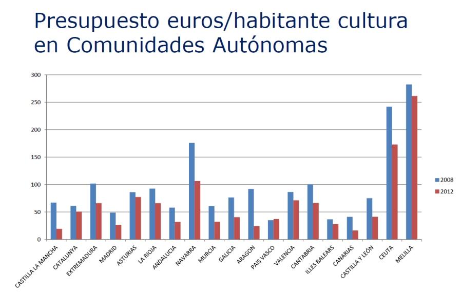 Presu_euros_habita