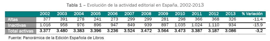 evolucion_actividad_editorial