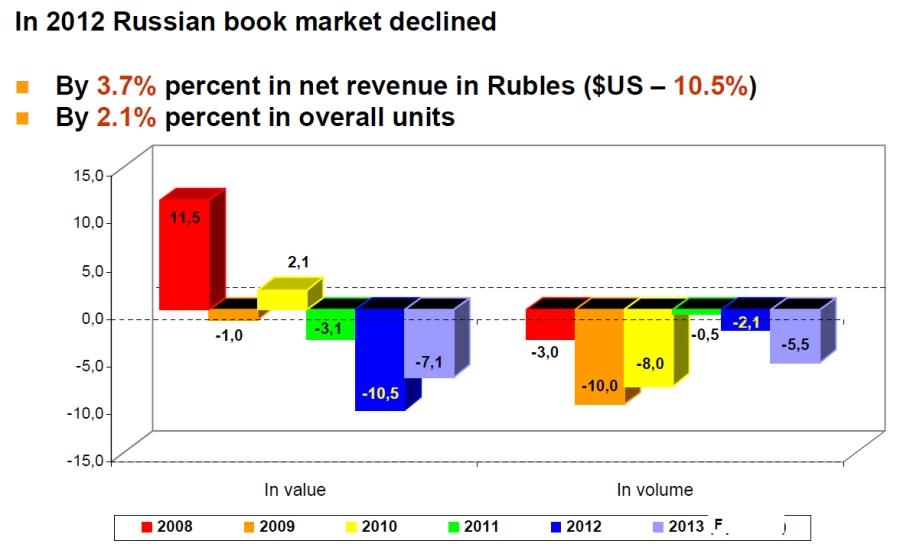 evolucion_mercado_ruso