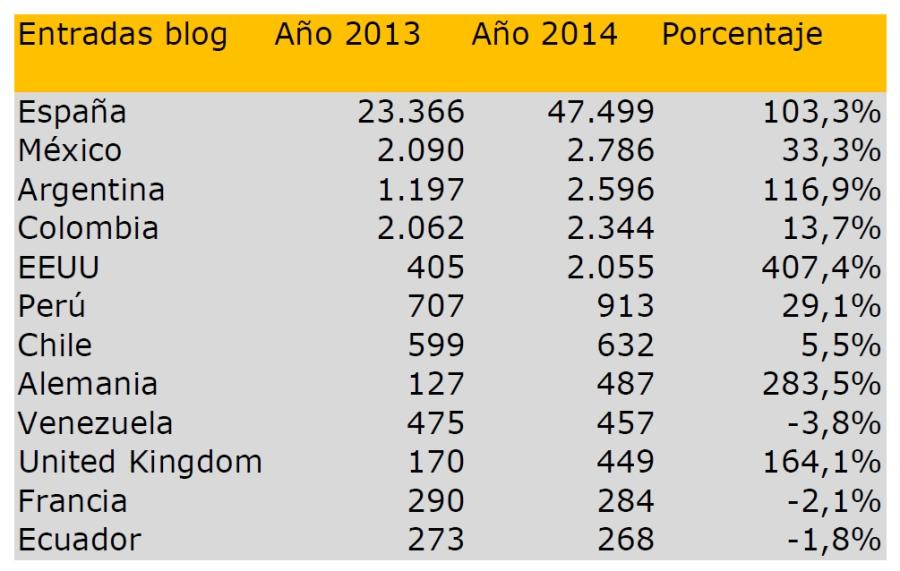 Datos_2014