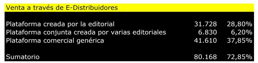 venta_con_distribuidor