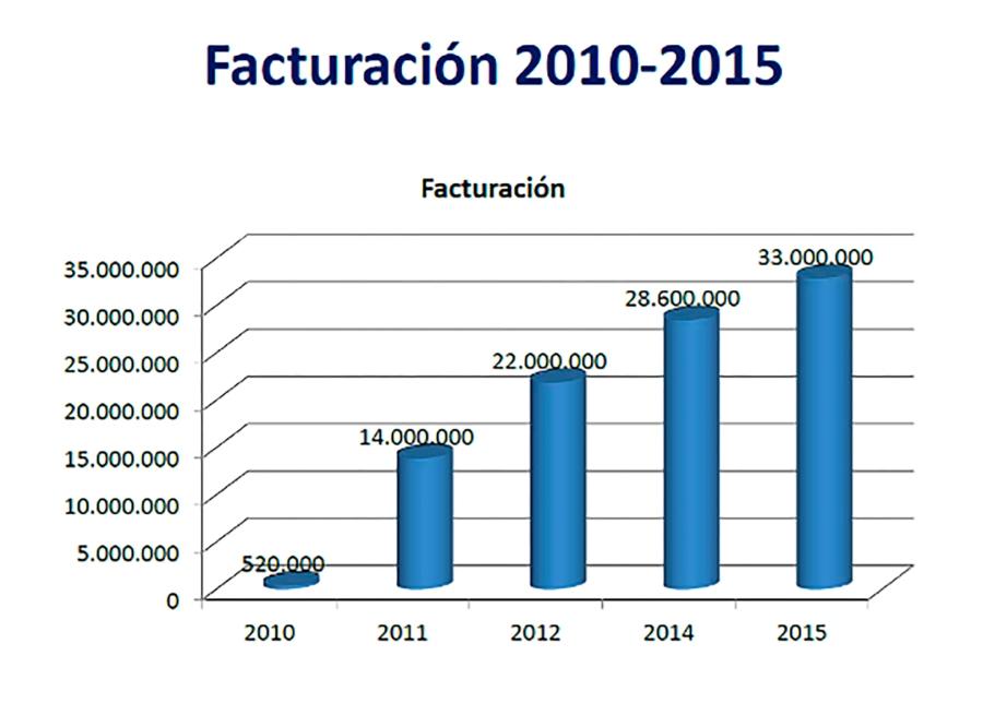 facturacion_2010_2015