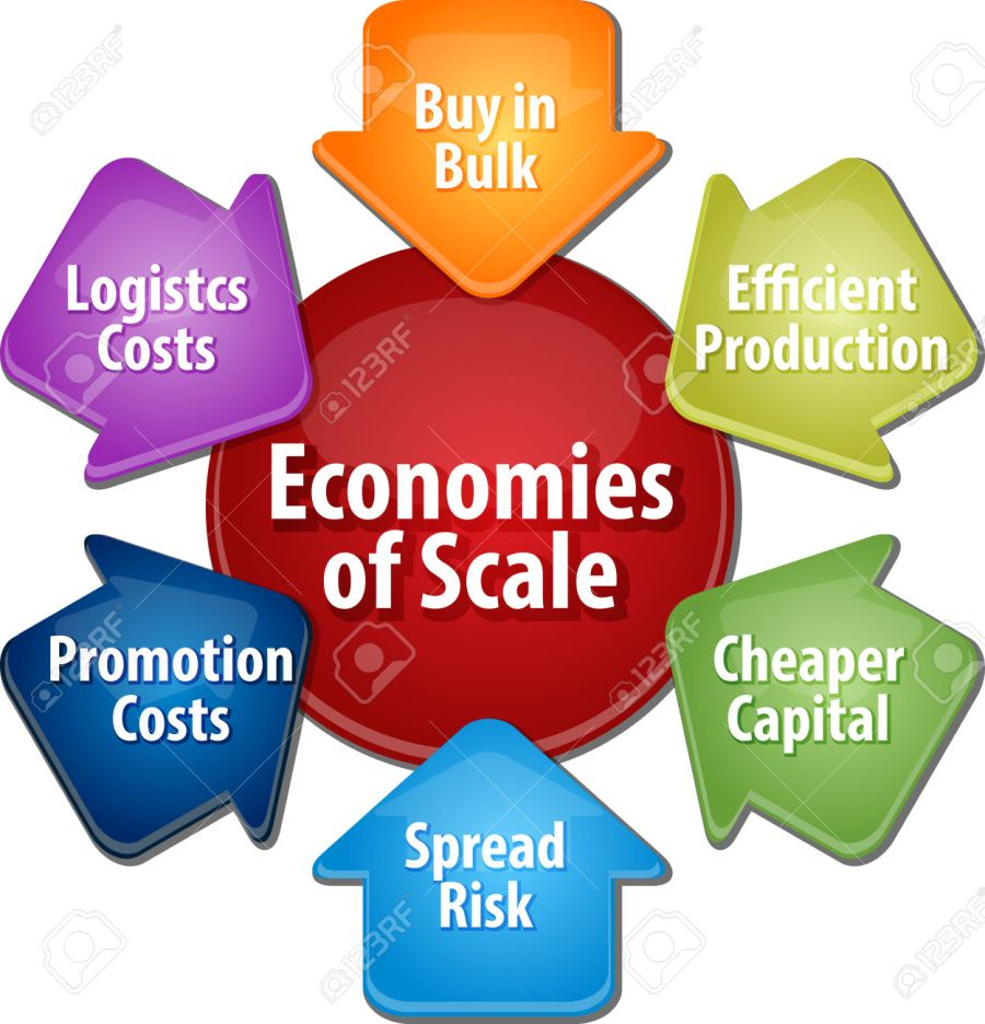 business strategy concept infographic diagram illustration of economies of scale benefits