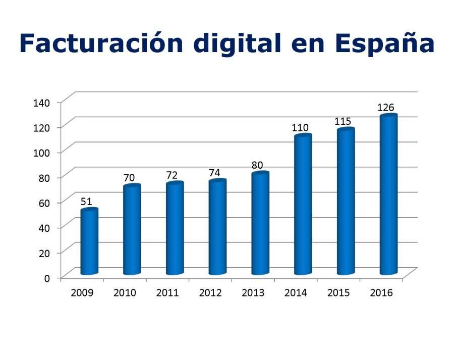 facturacion-digital-en-espana